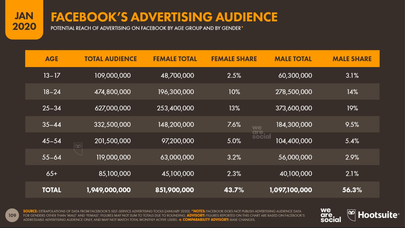 Audiencia de Facebook que potencialmente puede ser impactada con publicidad por rango de edad
