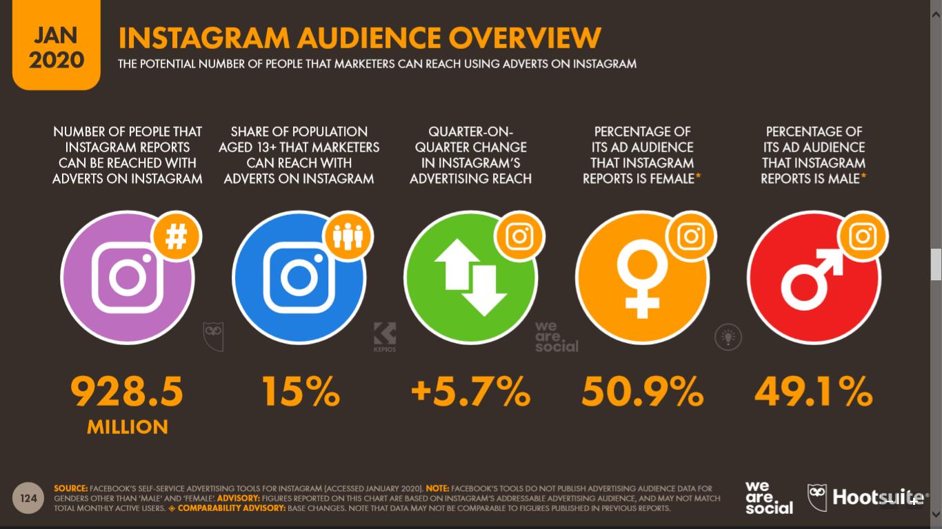 Audiencia de Instagram que potencialmente pude ser impactada con publicidad