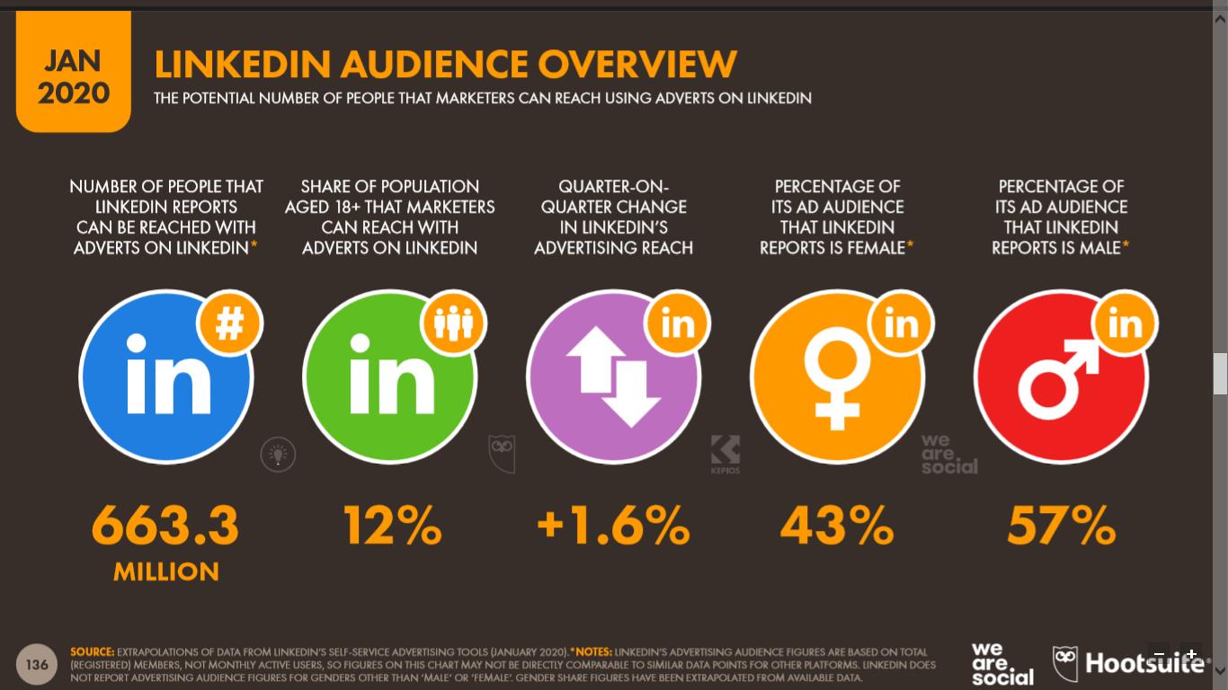 Audiencia de LinkedIn que potencialmente puede ser impactada con publicidad
