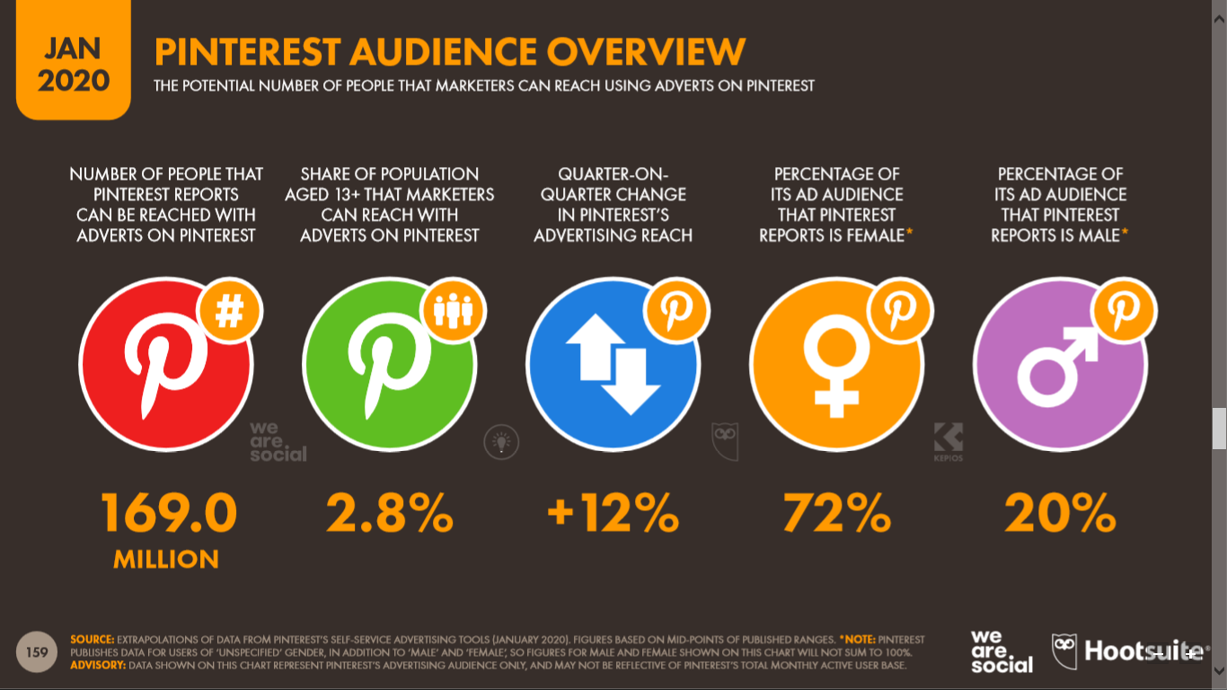 Audiencia de Pinterest que potencialmente puede ser impactada por publicidad