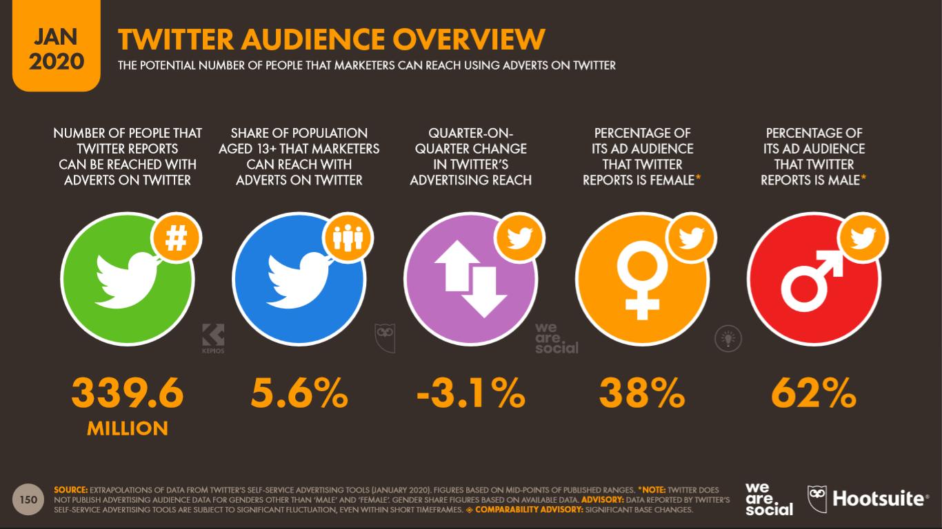 Audiencia de Twitter que pontencialmente puede ser impactada con publicidad