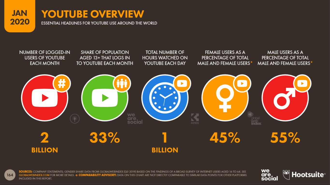 Audiencia de Youtube que potencialmente puede ser impactada con publicidad