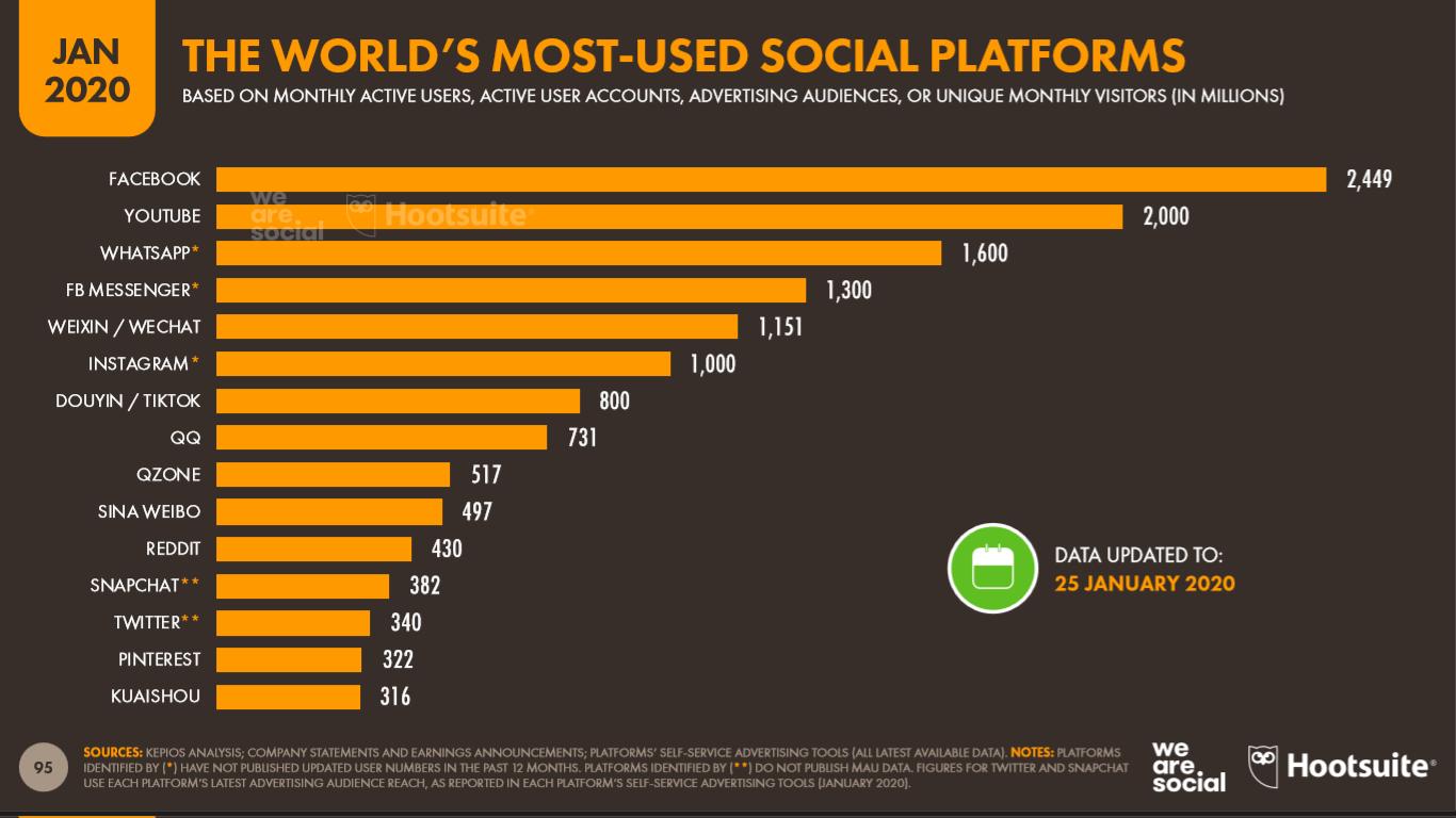 Las redes sociales más usadas en el mundo
