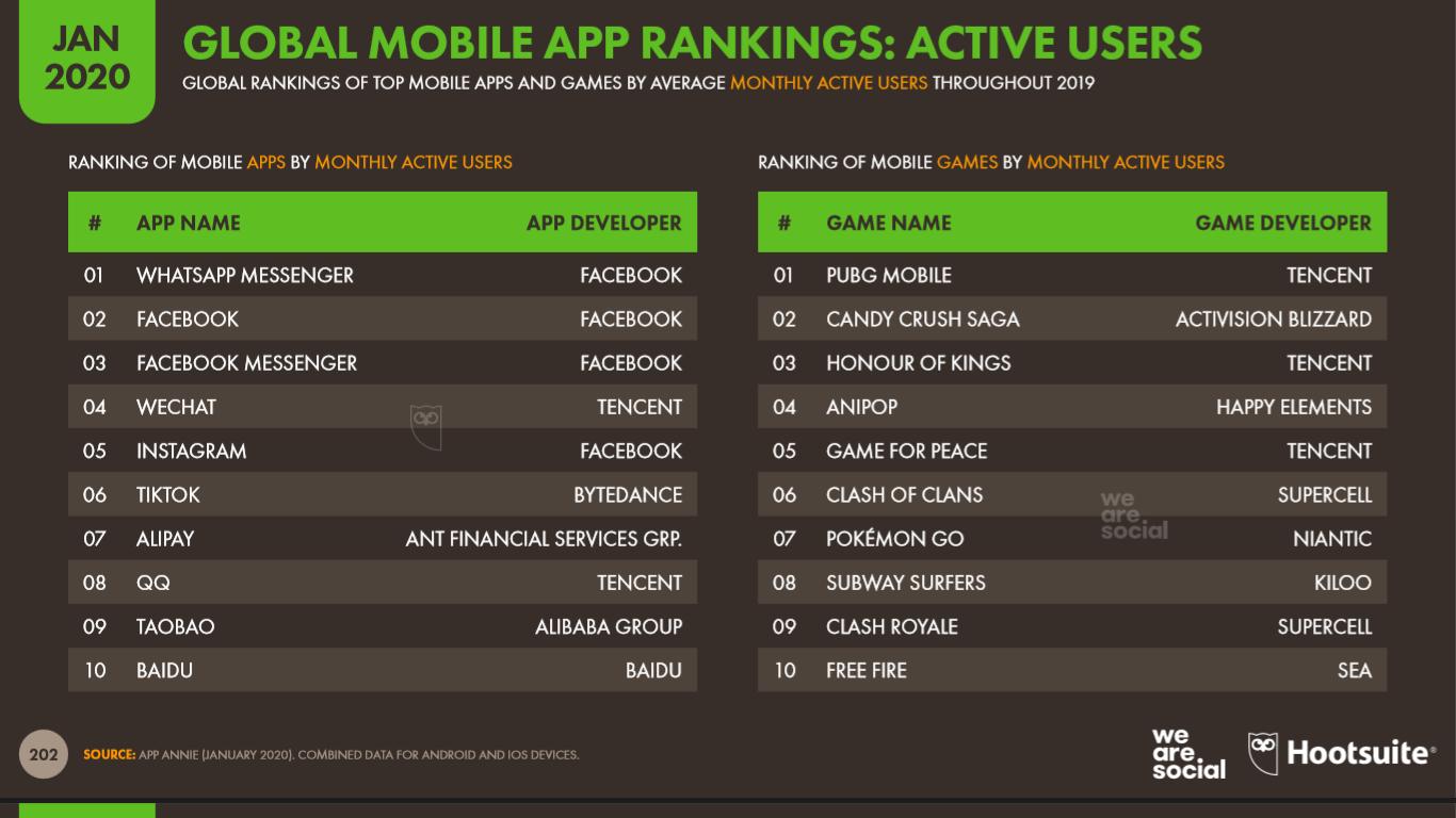 Ranking global de aplicaciones móviles. Usuarios activos