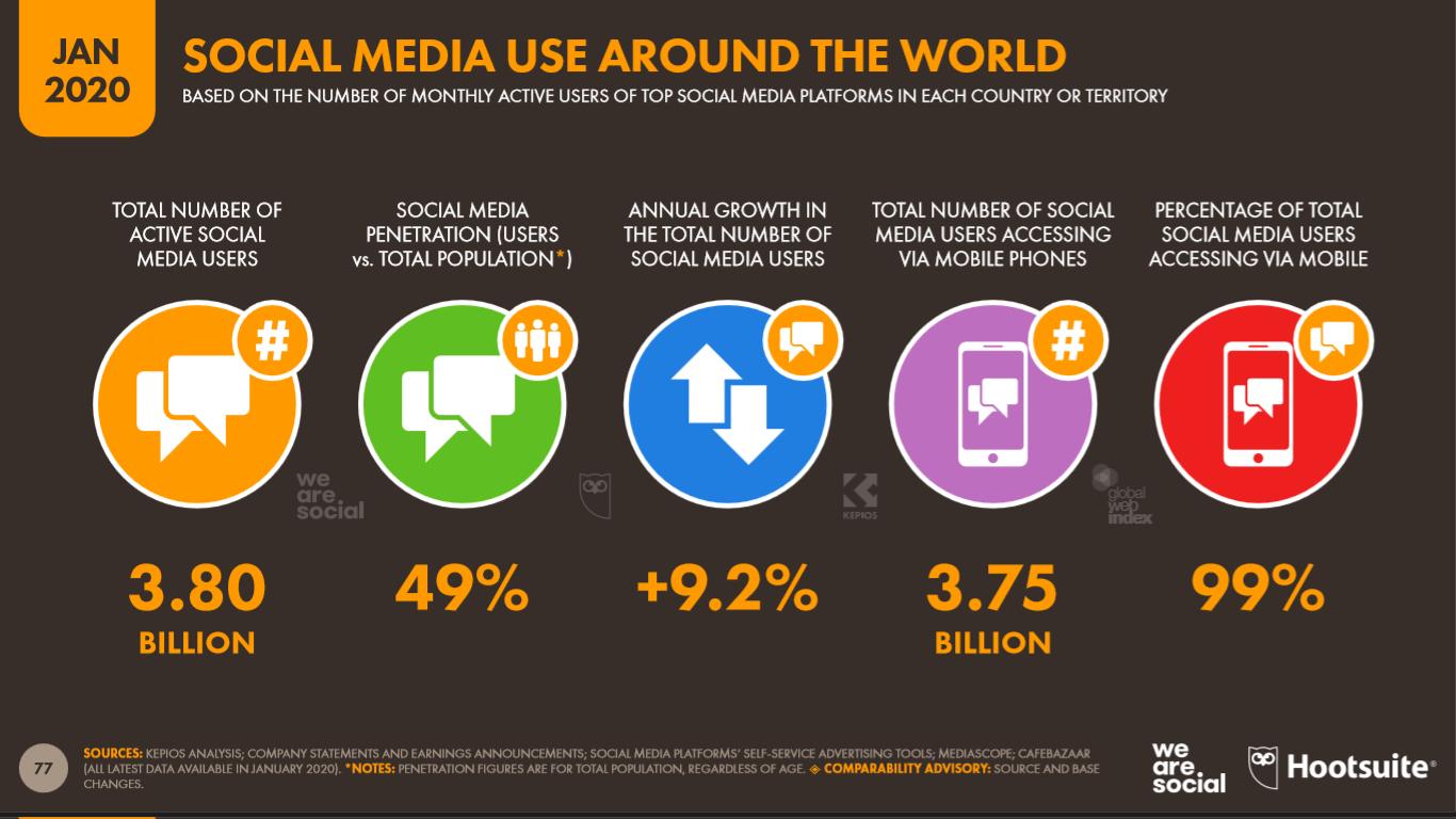 Uso de los medios sociales en el mundo